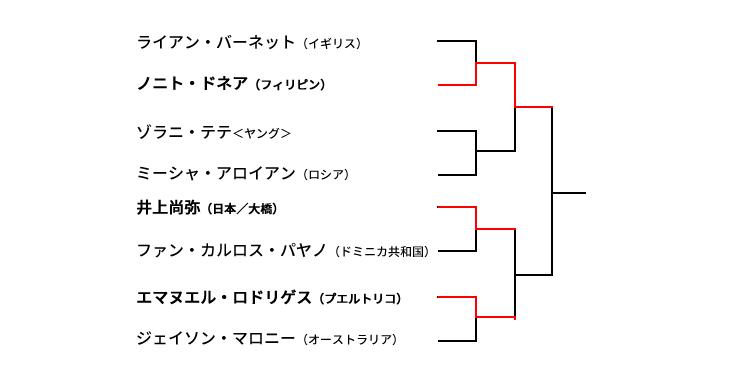 ワールド・ボクシング・スーパー・シリーズ(WBSS バンタム級準決勝